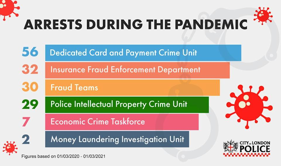 Arrests over Covid-19 related fraud during the pandemic