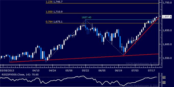Forex_Dollar_Retreating_from_Chart_Resistance_SP_500_Sets_New_High_body_Picture_3.png, Dollar Retreating from Chart Resistance, S&P 500 Sets New High