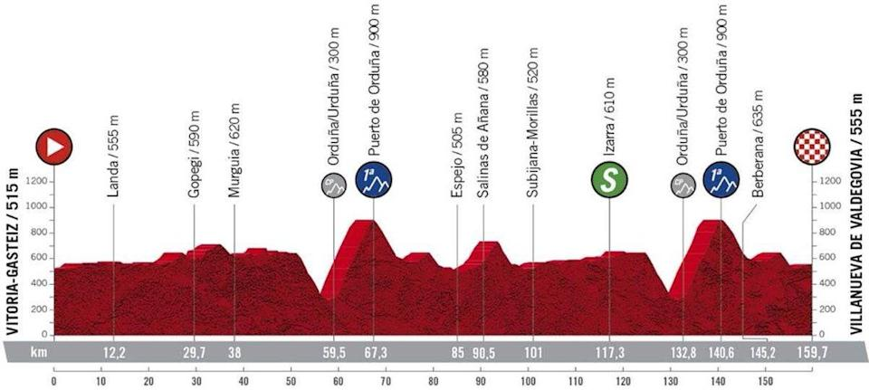 The profile of stage 7 of the Vuelta a Espana