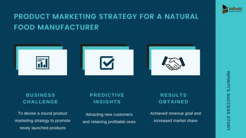Infiniti Helped a Natural Food Manufacturer Achieve Revenue Goal Within Two Years of New Product Launch   Read the Complete Success Story for Detailed Insights
