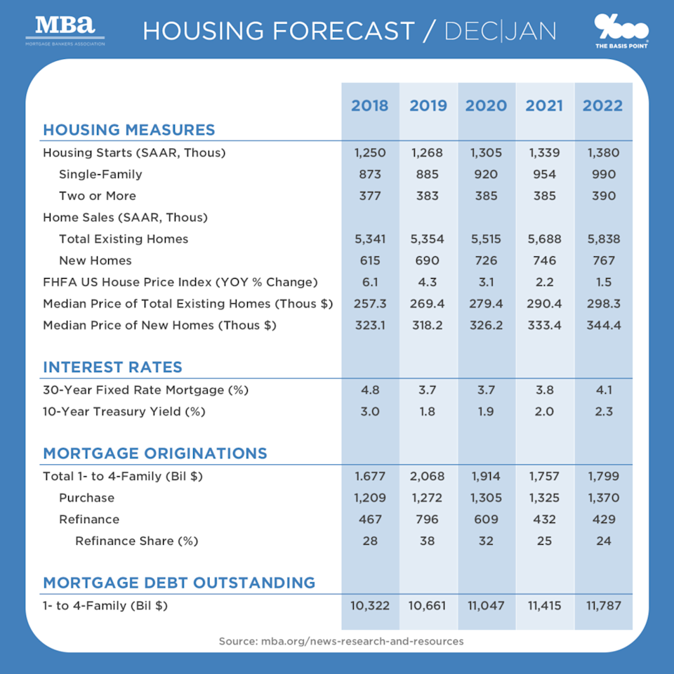 2020 Mortgage Volume & Home Sales Estimates from the MBA as of January