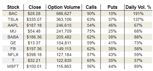 Tuesday's Vital Options Data: AT&T, Apple and General Electric Company