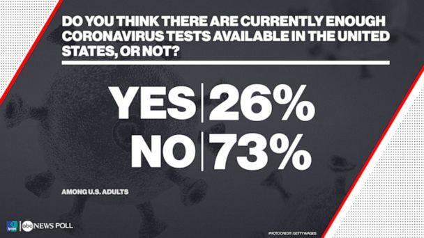 Do you think there are currently enough coronavirus tests available in the United States, or not? (ABC News/Ipsos Poll)