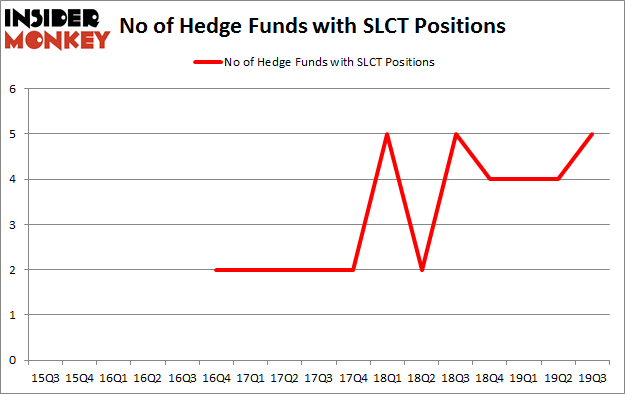 Is SLCT A Good Stock To Buy?