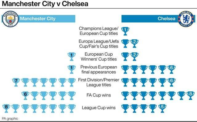 Manchester City and Chelsea's trophy hauls