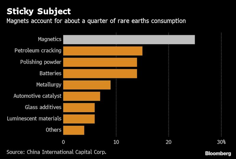 China's Rare-Earth Curbs Could Benefit Japan, Says Magnet Maker