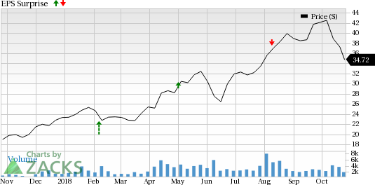 Viper Energy Partners (VNOM) is seeing favorable earnings estimate revision activity as of late, which is generally a precursor to an earnings beat.