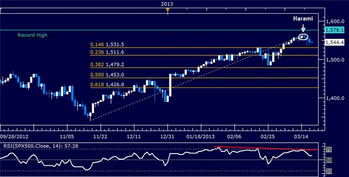 Forex_US_Dollar_Corrects_Higher_as_SP_500_Selloff_Continues_body_Picture_6.png, US Dollar Corrects Higher as S&P 500 Selloff Continues