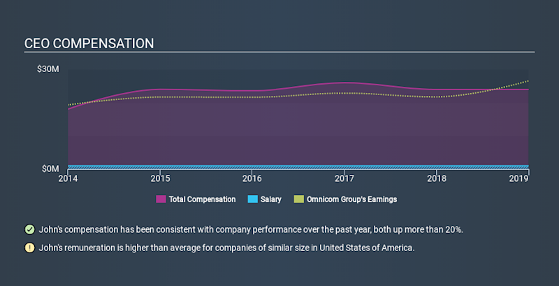 NYSE:OMC CEO Compensation, January 6th 2020
