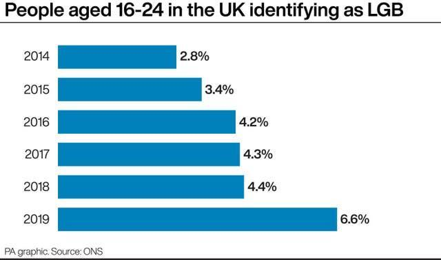 People aged 16-24 in the UK identifying as LGB