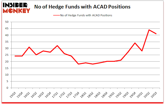 Is Acad A Good Stock To Buy Now