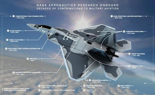 NASA Releases Images of Its Aeronautic Innovations for National