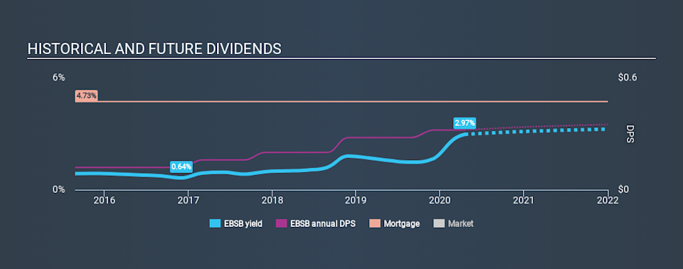 NasdaqGS:EBSB Historical Dividend Yield April 18th 2020