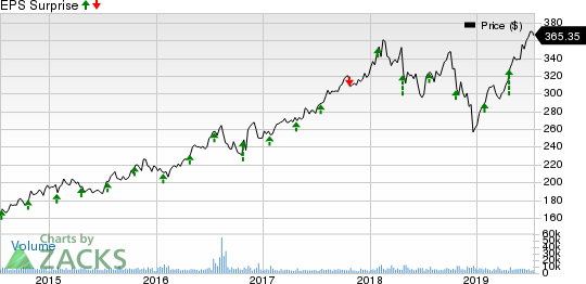 Lockheed Martin Corporation Price and EPS Surprise