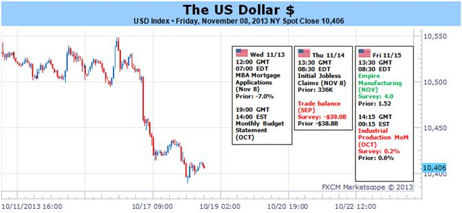 US_Dollar_Attempts_Major_Reversal_as_Taper_Risk_Debate_Heats_Up_body_Picture_1.png, US Dollar Attempts Major Reversal as Taper, Risk Debate Heats Up
