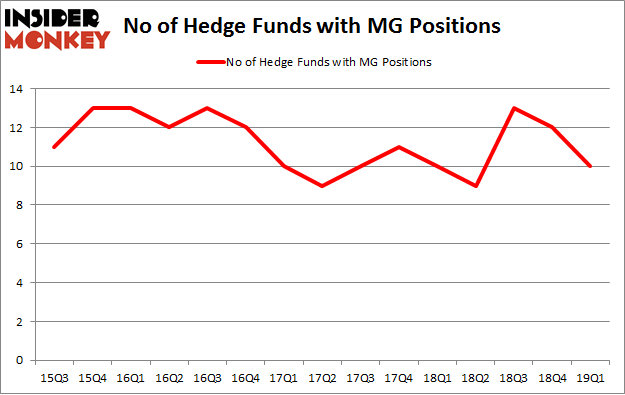 No of Hedge Funds with MG Positions