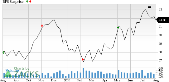 Exelon (EXC) is seeing favorable earnings estimate revision activity as of late, which is generally a precursor to an earnings beat.