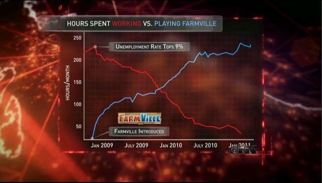 farmville hours spend working vs playing