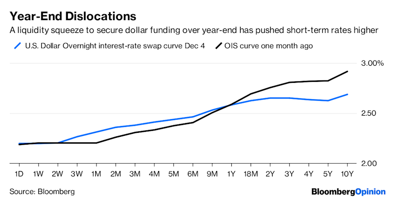 Bond market flashes yield curve warning