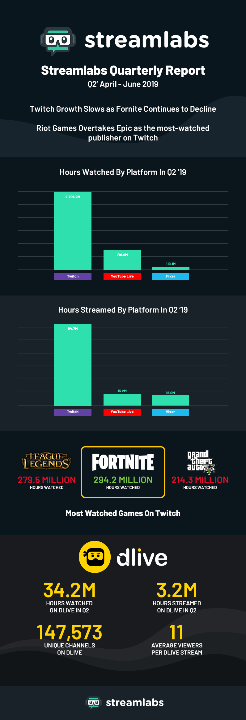 Report: Riot Games rises, Fortnite and Twitch slow down