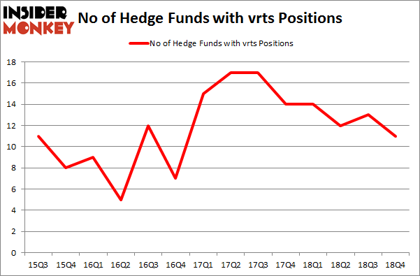 No of Hedge Funds with VRTS Positions