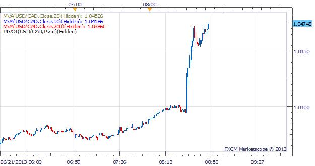 USDCAD_Rips_Higher_After_Disappointing_CPI_and_Retail_Sales_Data_body_Picture_1.png, USD/CAD Rips Higher After Disappointing CPI and Retail Sales Data