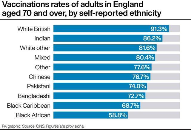 Vaccination rates of adults in England aged 70 and over, by self-reported ethnicity