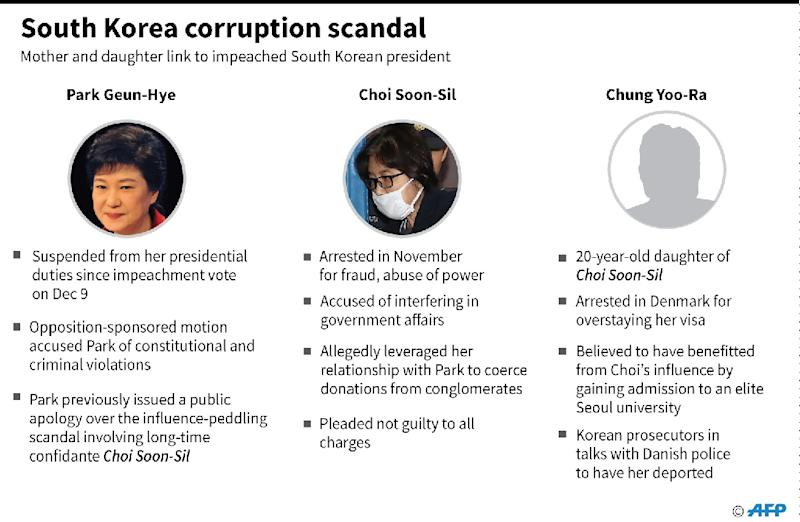 South Korea corruption scandal (AFP Photo/)