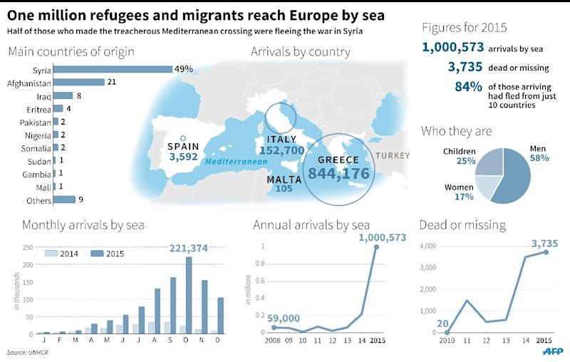 Map and figures for migrants crossing the Mediterranean Sea to Europe this year. 180 x 114 mm (AFP Photo/Kun Tian)