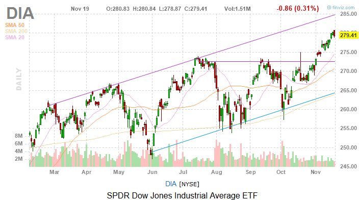 Dow Jones Today: Stocks Suffer Limited Damage Despite Retail Woes