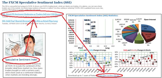 What is ssi in forex trading