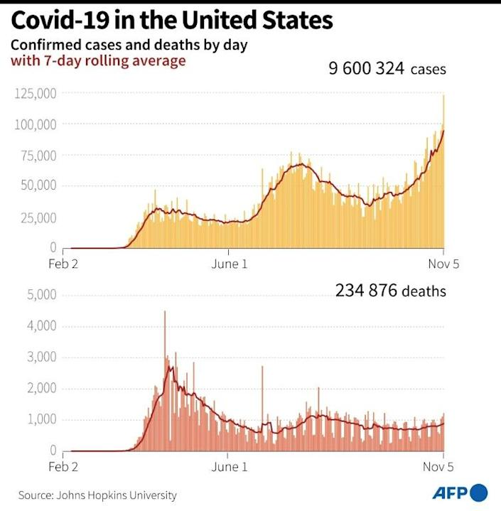 Covid-19 in the United States