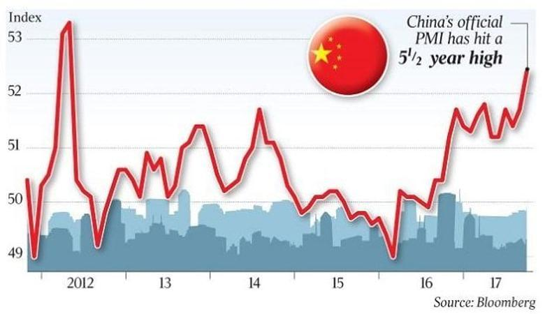 China September PMI
