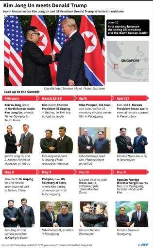 Graphic on Kim's meeting with Trump in Singapore, along wih his other high-level diplomatic meetings this year