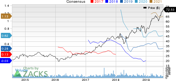Live Nation Entertainment, Inc. Price and Consensus