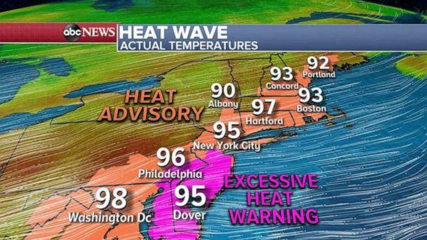 PHOTO: More records are possible today with 15 states from South Carolina to Maine under Heat Advisory and Warnings. Temperatures are expected to reach the 90s with near 100 possible from Hartford to Washington, D.C. (ABC News)