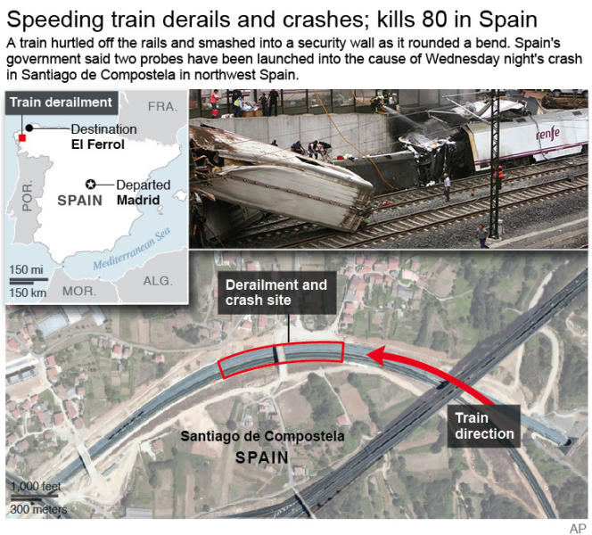 Detailed graphic shows and locates train derailment accident in Spain; 3c x 4 1/2 inches; 146 mm x 114 mm;