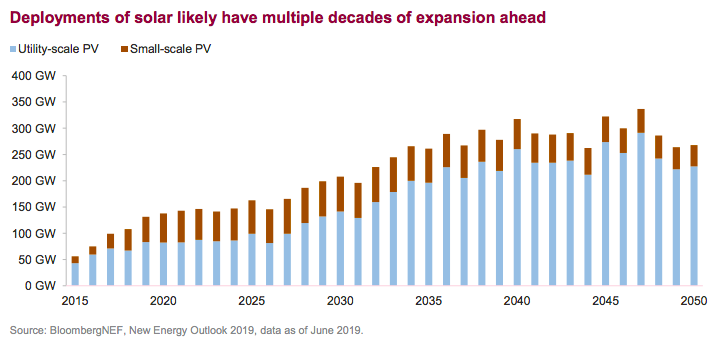 Deployments of solar likely have multiple decades of expansion ahead