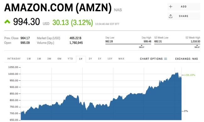 Amazon Is Climbing After It Says It S Buying Whole Foods