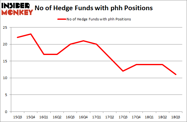 No of Hedge Funds with PHH Positions
