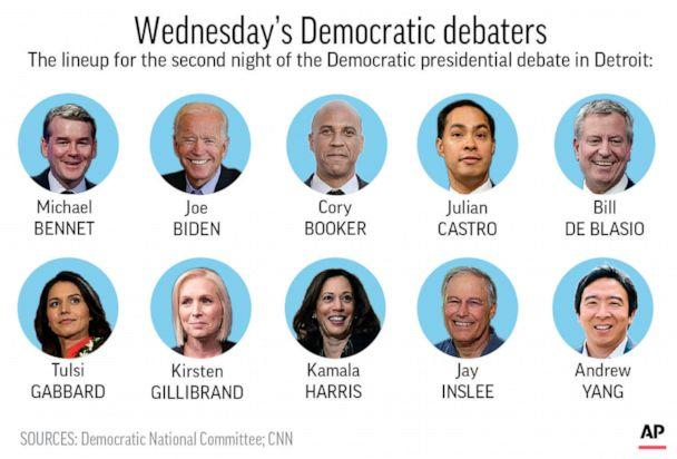 PHOTO: Graphic shows Democratic presidential candidates chosen to participate in second debate's second night. (AP)