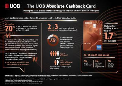UOB Absolute Refund Card Infographic