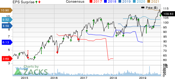 Assurant, Inc. Price, Consensus and EPS Surprise