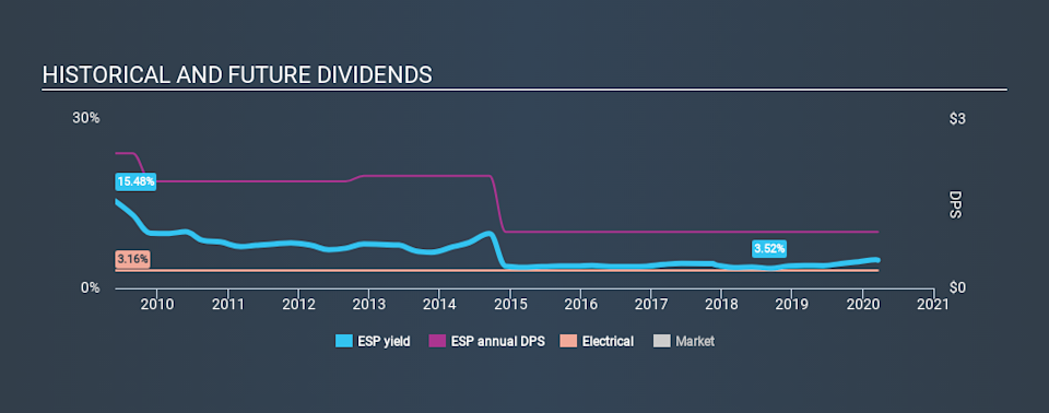 AMEX:ESP Historical Dividend Yield, March 18th 2020