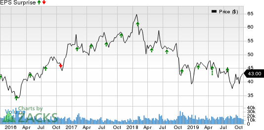 International Paper Company Price and EPS Surprise