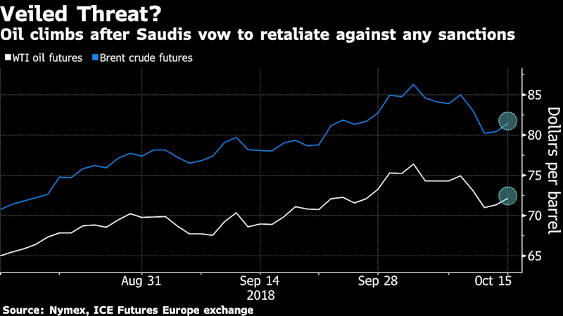Oil Rises as Saudi Arabia Vows to Hit Back Against Any SanctionsMore