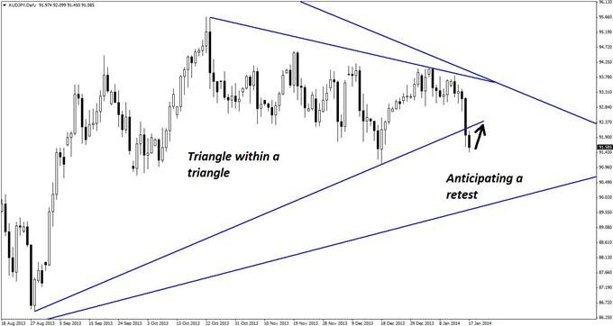 2_Triangles_One_AUDJPY_Trade_body_GuestCommentary_KayeLee_January17A_2.png, Two Triangles, One AUD/JPY Trade