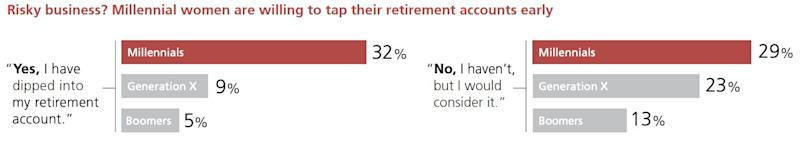 UBS: Women feel more confident about managing money when