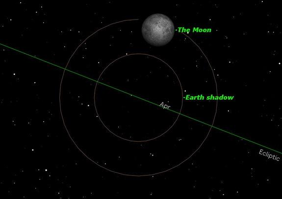 Friday/Saturday, Oct. 18/19, 2:25–4:37 a.m. EDT. The Moon will pass through the edge (penumbra) of the Earth's shadow just after moonrise on the East Coast of North America. This eclipse is very slight, so you will have to look closely so as no