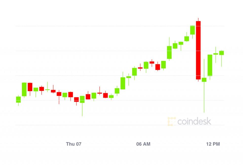 Market Wrap Bitcoin Reaches 40 3k While Defi Value Locked Inflates To Over 22b